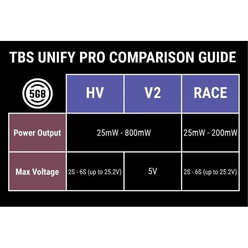 Team Blacksheep TBS Unify Pro 5G8 HV SMA